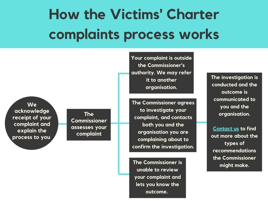 How the Victims' Charter complaints process works